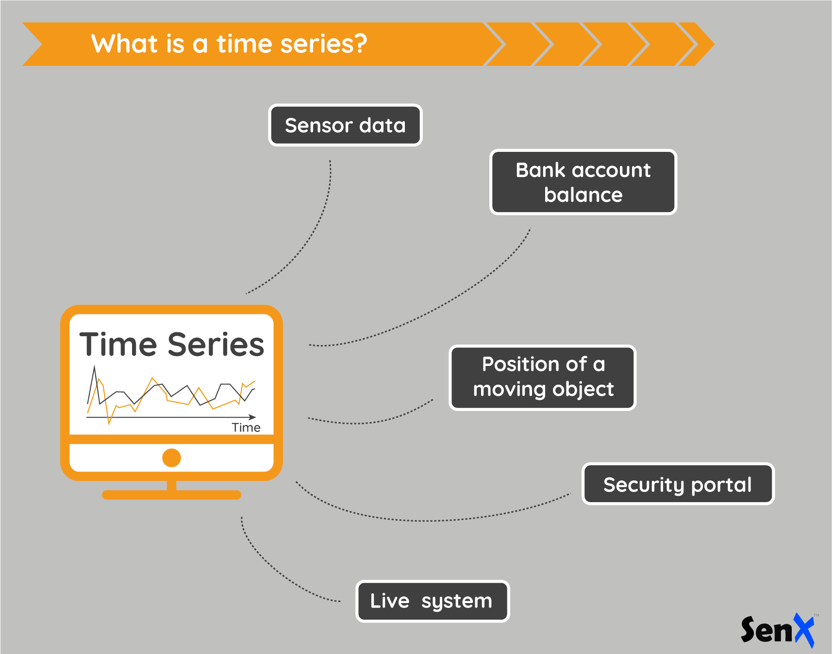 Infography: What is a time series?