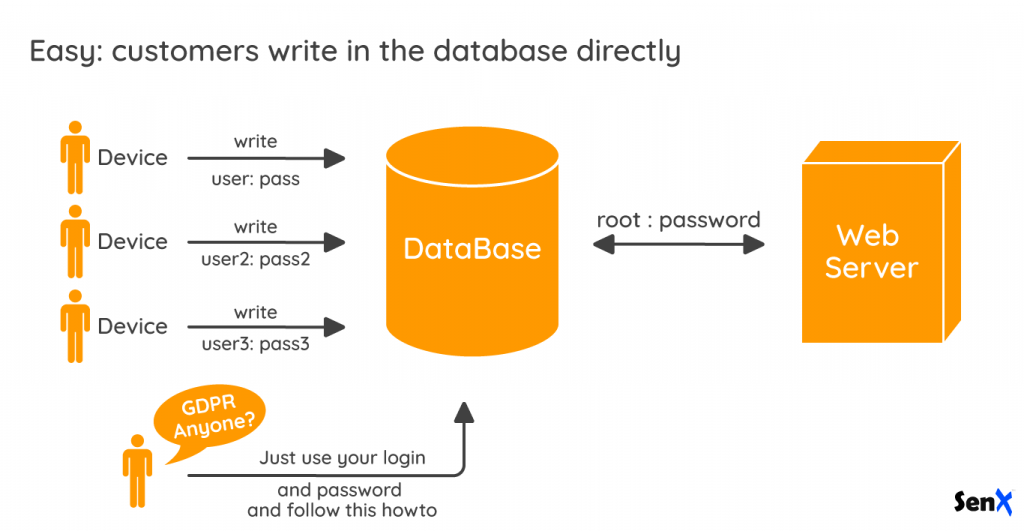 Customers write in the database directly