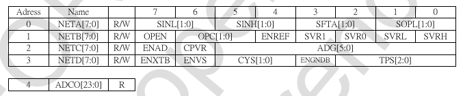 The datasheet explains there are 4 config bytes