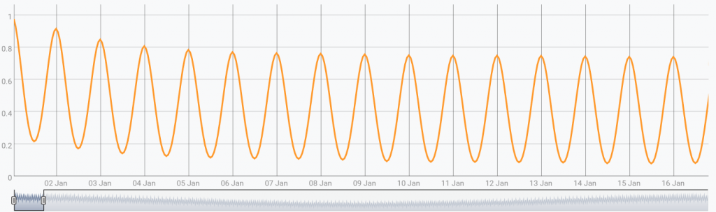 ACF plot zoomed up until 16-day lag. The auto-correlation is very clear every multiple of 1-day lag.