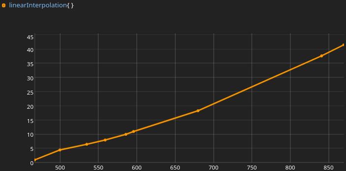 Graph on Grafana