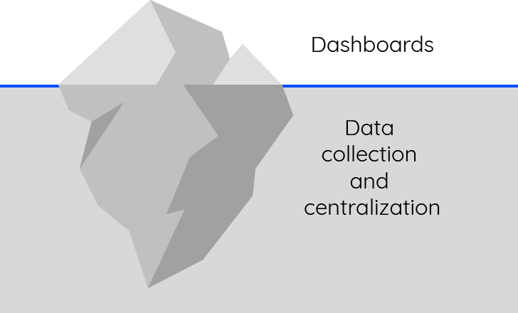 Dashboard vs data collection