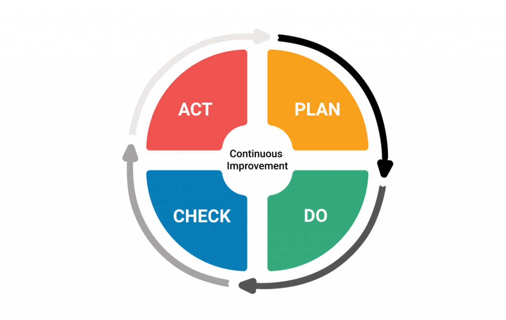 Plan, Do, Check Act: Continuous improvement