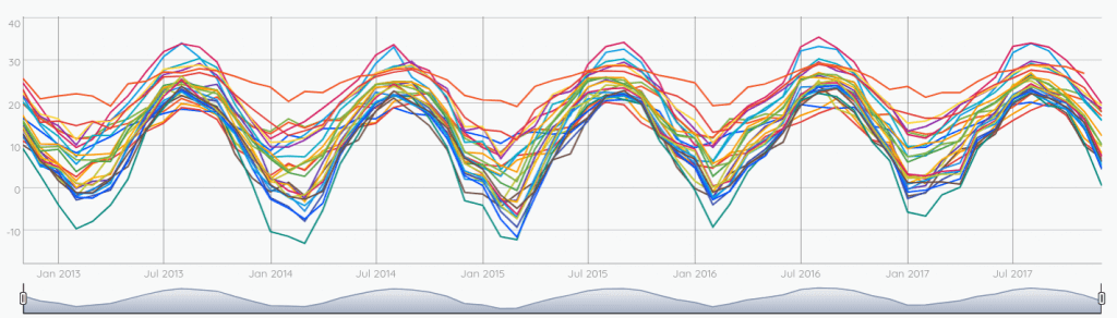 Temperatures aggregated by month