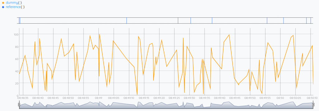 Visualization of random data