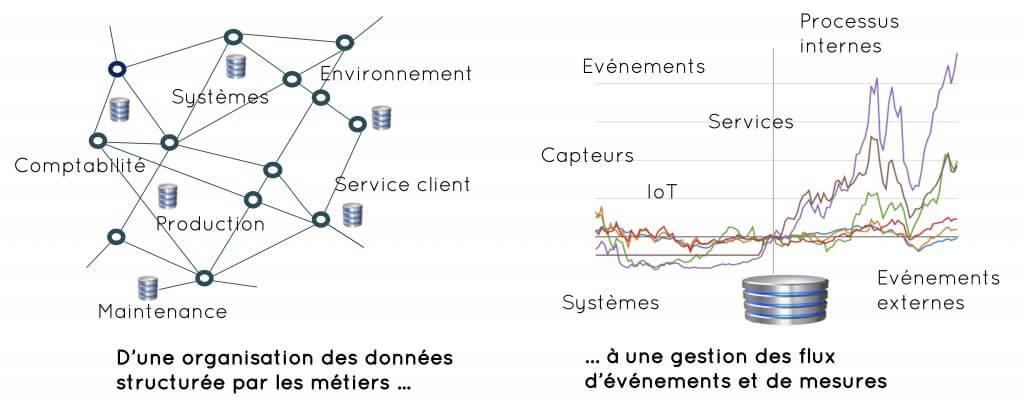 D'une organisation des données structurée par les métiers à une gestion des flux d'événements et de mesure