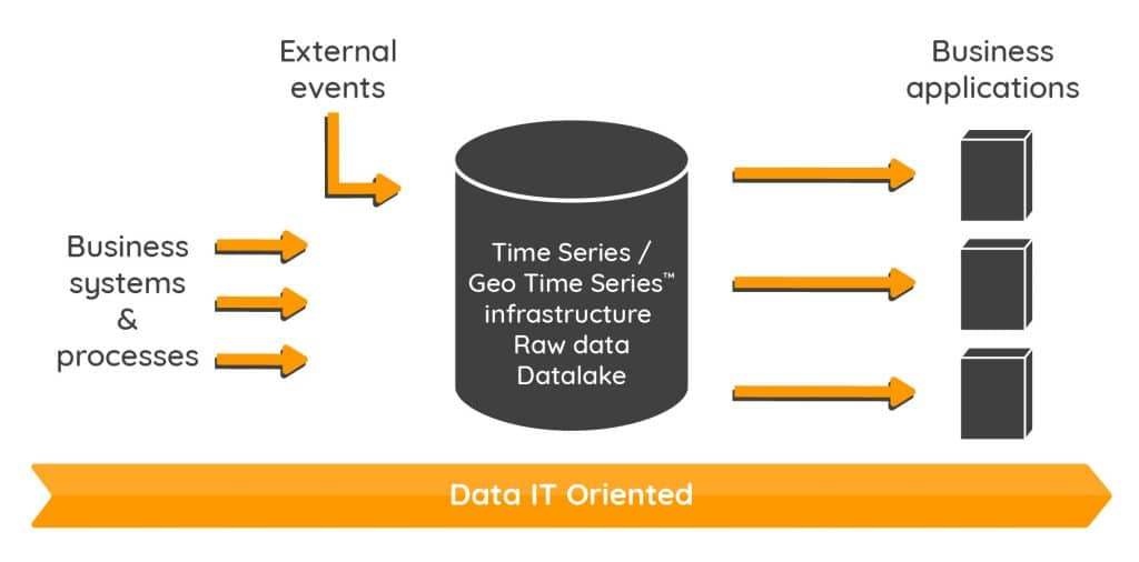 Data IT oriented. Time Series infrastructure raw data Datalake