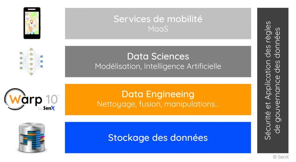 """Infrastructure de données pour les services de mobilité / MaaS basée sur """"Warp10"""" / SenX"""