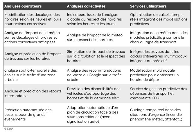 Exemples d'analyses de données brutes : analyses opérateurs, analyses collectivités, services utilisateurs