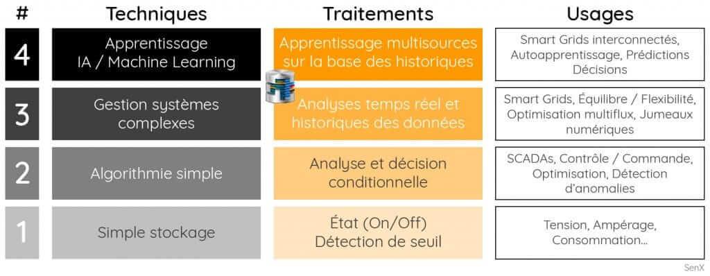 Tableau présentant 4 niveaux de l'utilisation des données en tenant compte des techniques, des traitements et des usages
