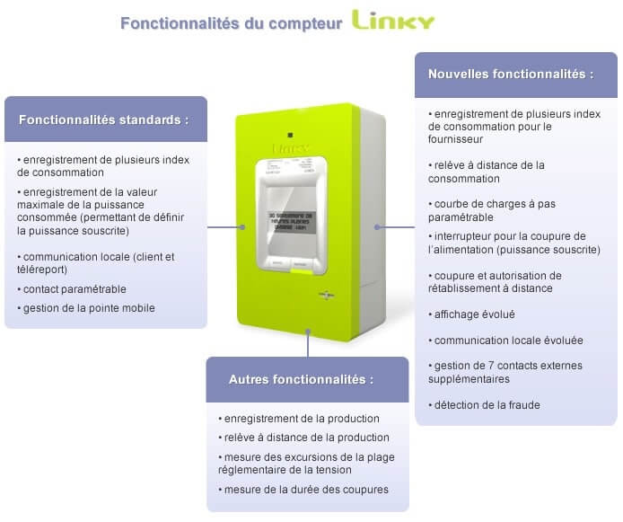 Infographie montrant les fonctionnalités du compteur intelligent Linky