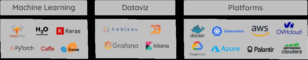 Écosystème technologique de Warp 10 autour du Machine Learning, de la dataviz et autres plateformes