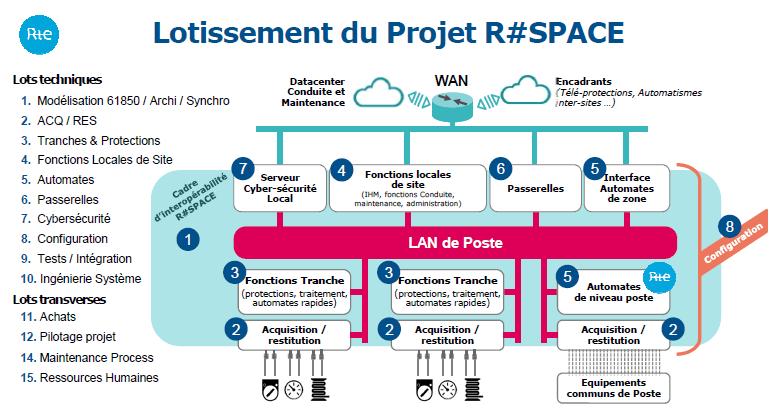 Lotissement du projet R#SPACE