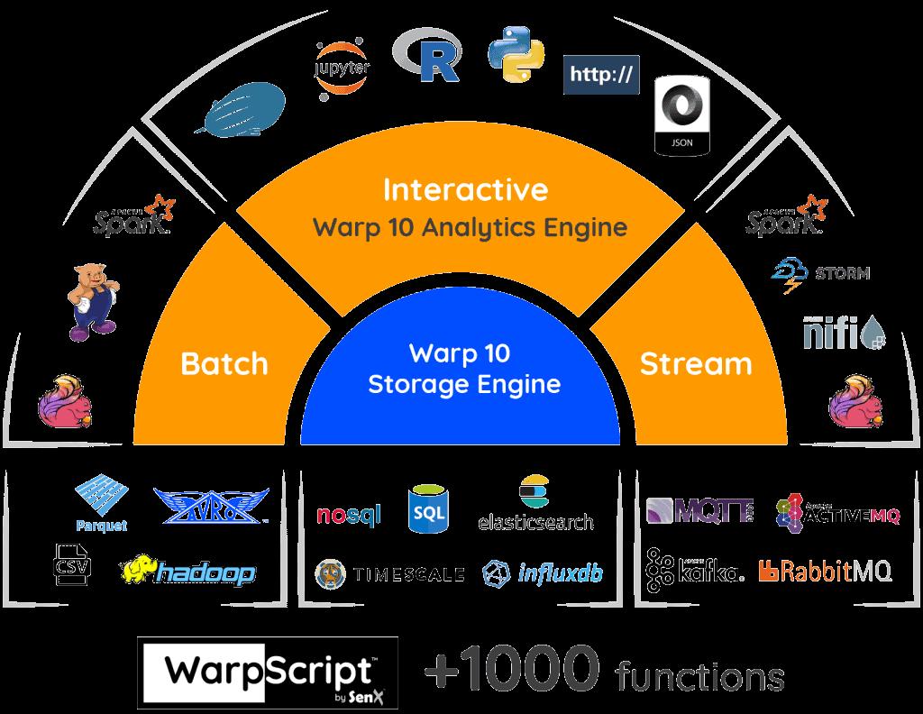 Schéma représentant l'écosystème technologie de Warp 10 autour des moteurs d'analyse et de stockage