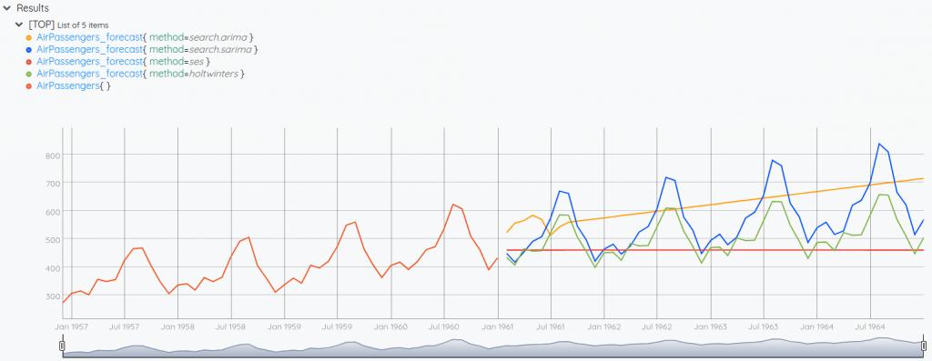Comparison of four forecast models